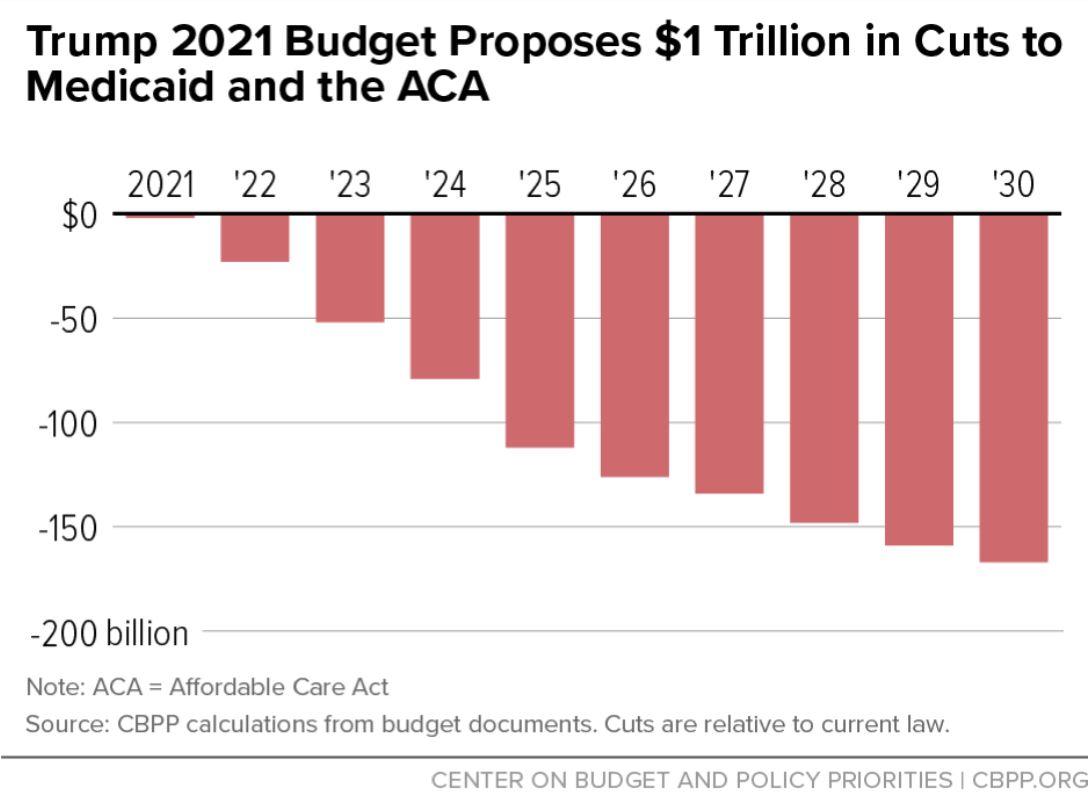 Trump 2021 Budget