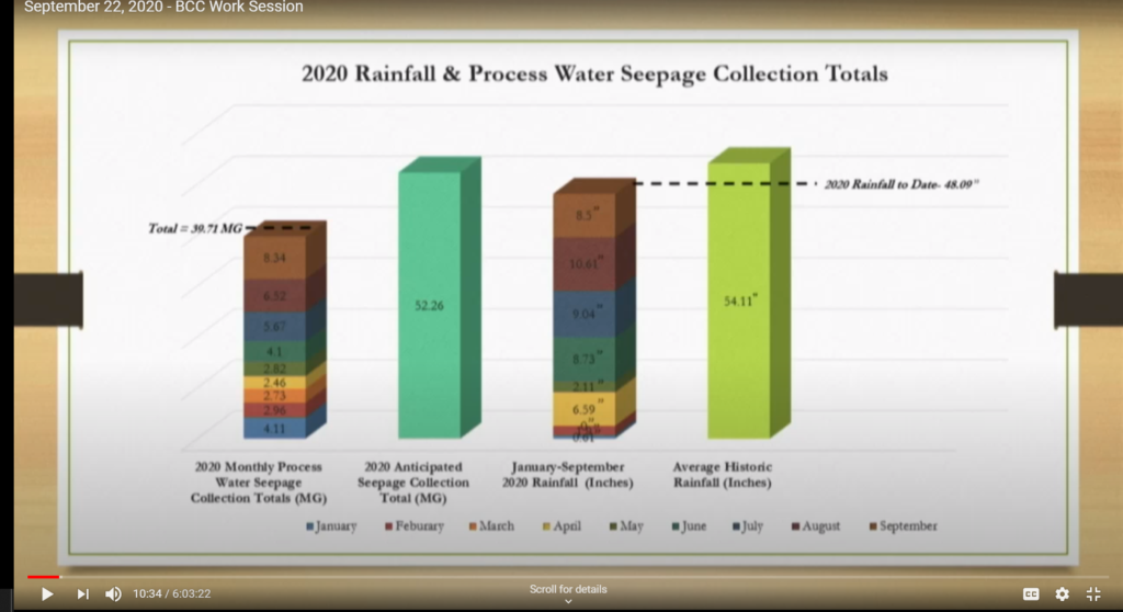 Piney graph In: Piney Point Is Back In The News --- and it is not good | Our Santa Fe River, Inc. (OSFR) | Protecting the Santa Fe River in North Florida
